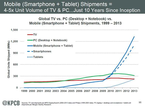 Mobile-Shipments
